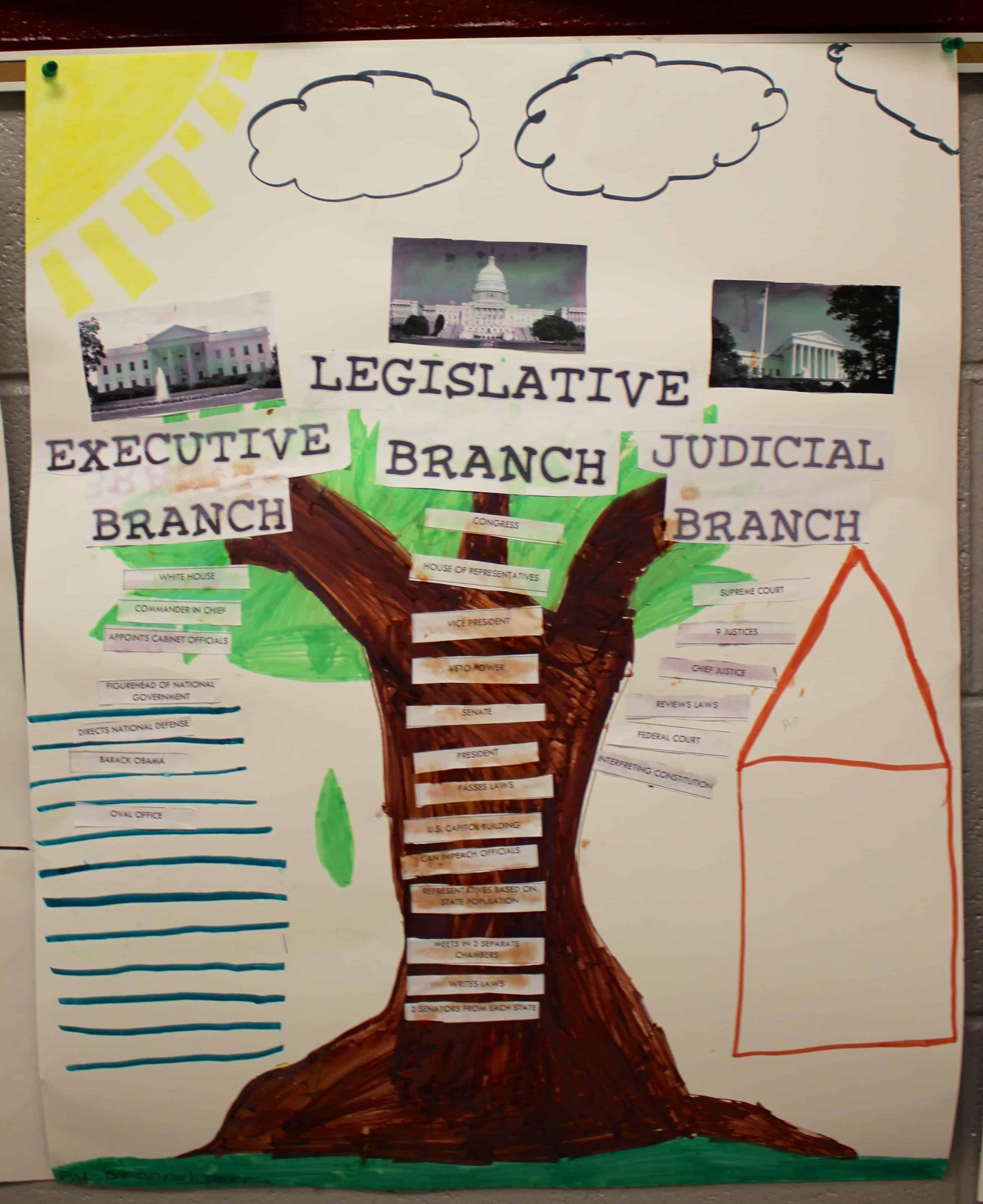 Three branches of government lesson plan 4th grade