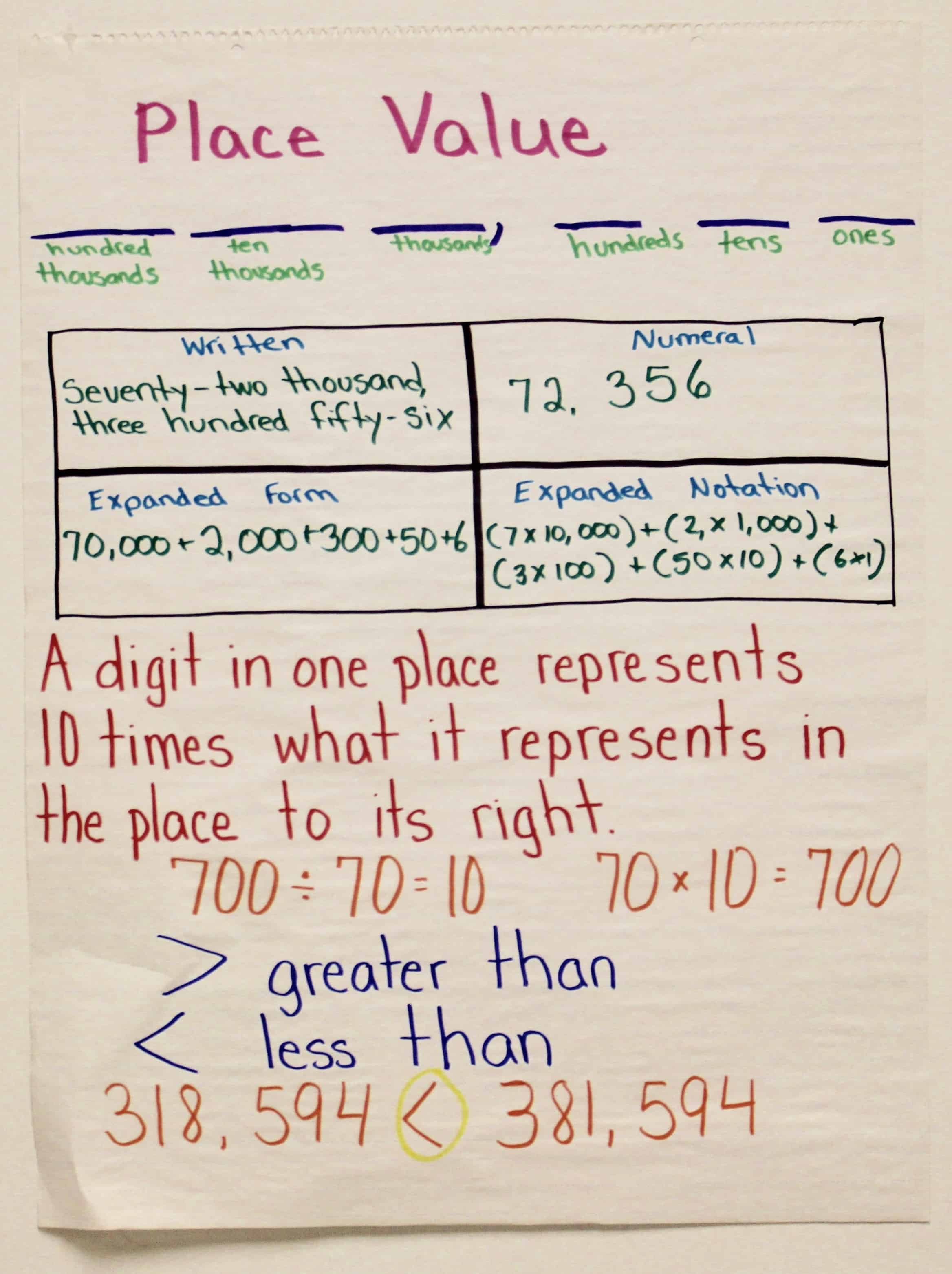 Introducing Place Value - Ashleigh's Education Journey