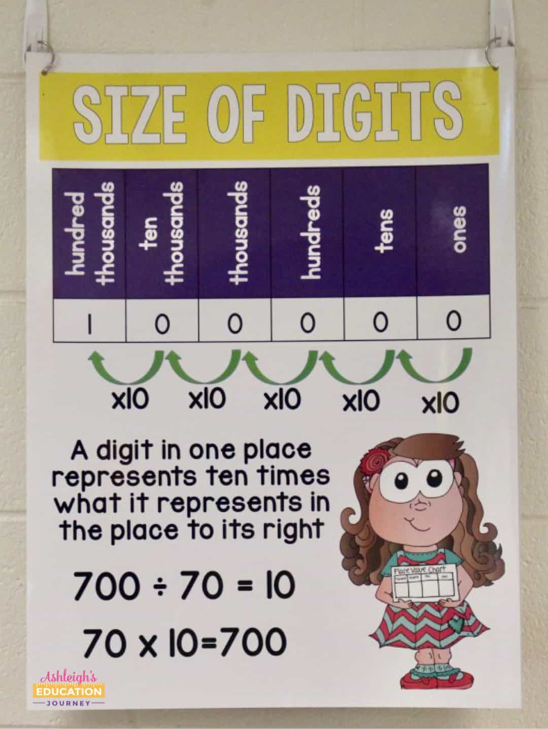 Size of digits math anchor chart for illustrating the value of digits