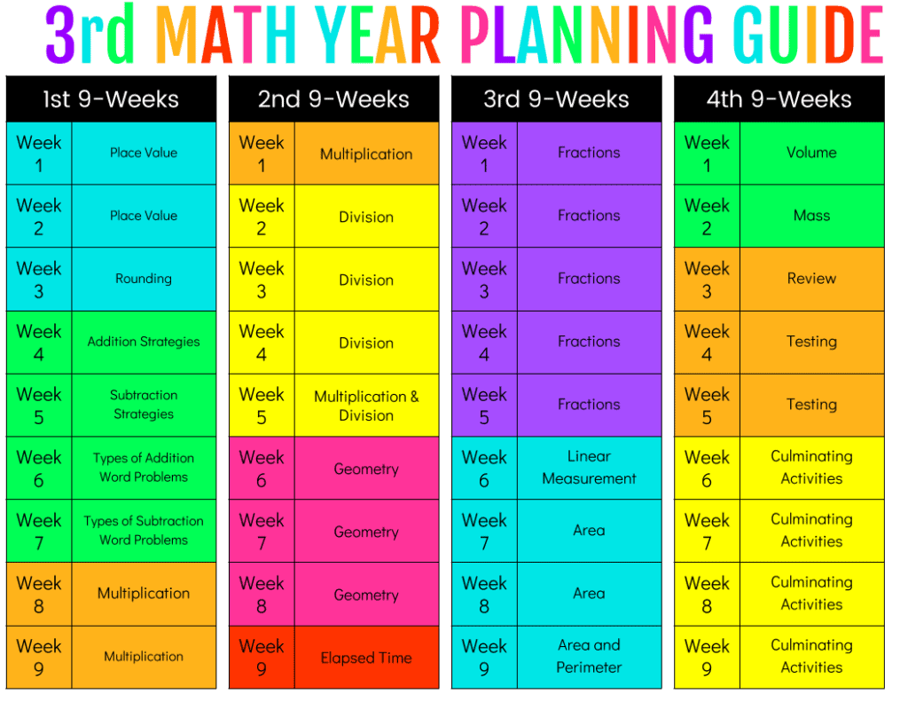 planning for the year ashleigh s education journey rh ashleigh educationjourney com Pearson Envision Math 4th Grade Envision Math 4th Grade 8-3