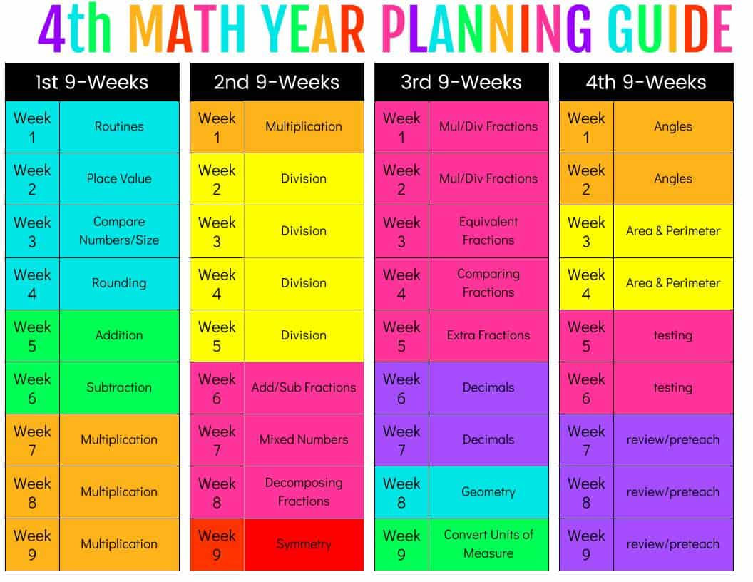 4th Grade Math place value sheet