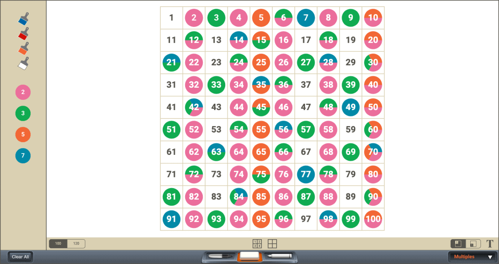Number chart using different colored circles to represent prime numbers and how multiples overlap